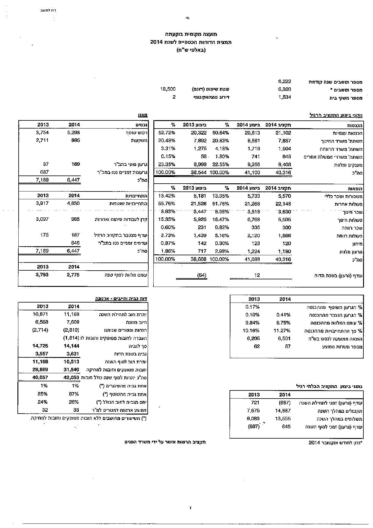 تقرير مالي 2014
